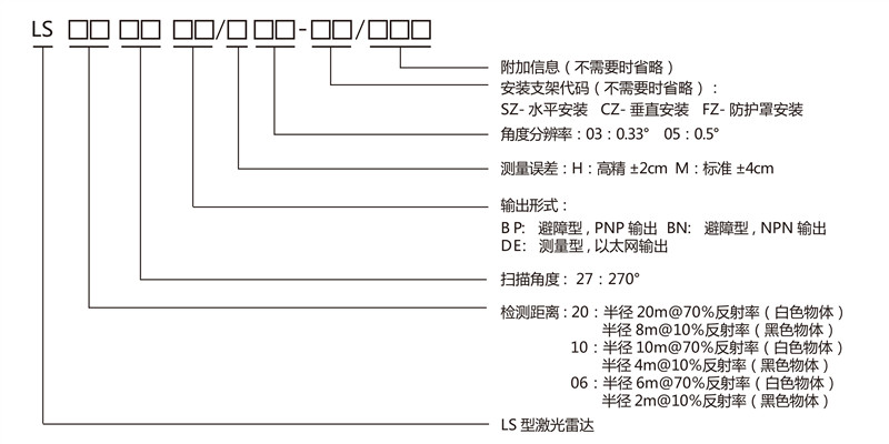 LS 激光雷达整机规格型号图