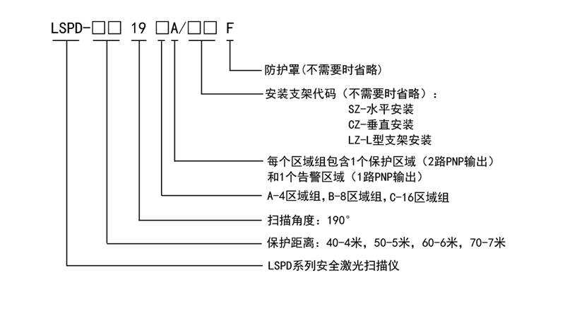 LSPD安全激光扫描仪技术参数图