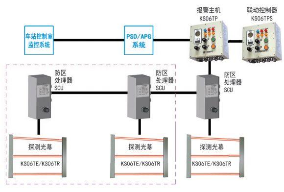 KS06T型地铁用安全光幕系统组成图
