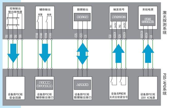 KS06T型安全光幕电器输出接口接线图